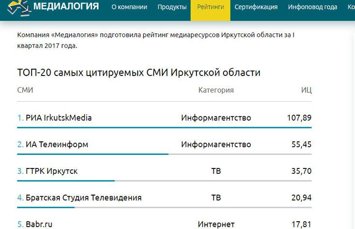 ВашГород ру— самое цитируемое СМИ Новокузнецка